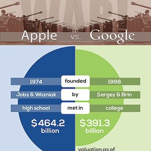 google vs apple 300