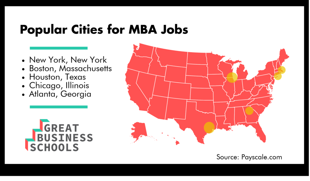 MBA cities GBS