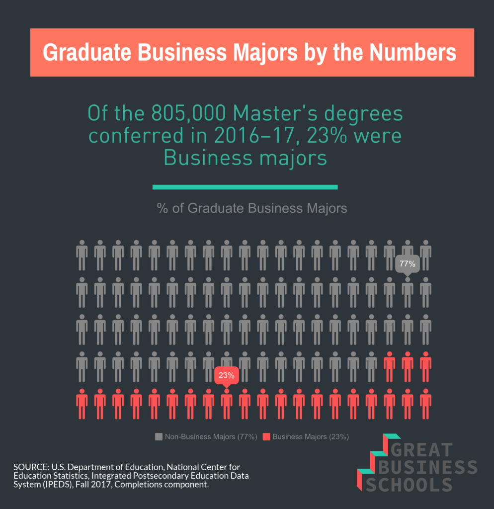 gbs graphic grad business facts