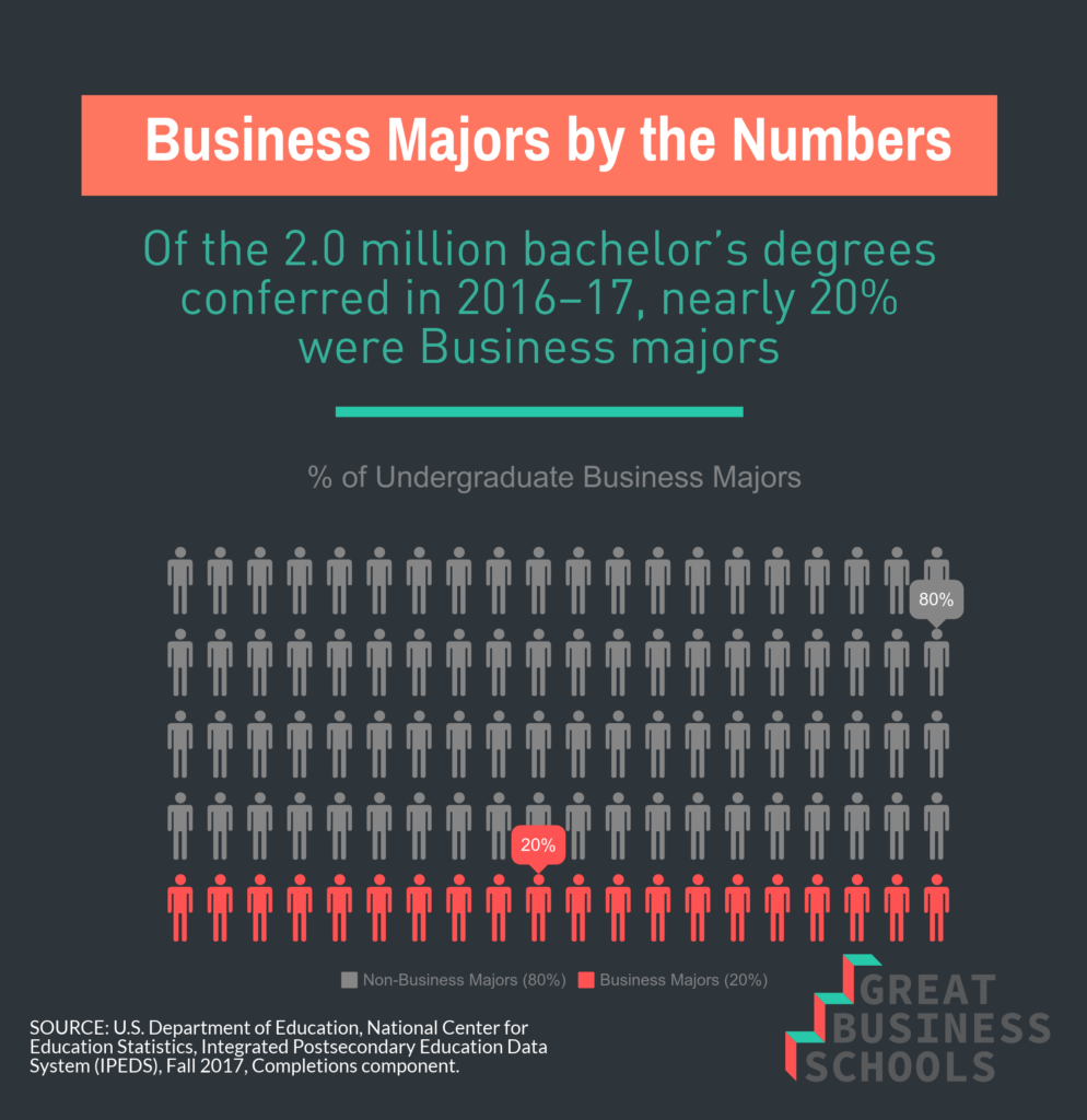 What Can I Do With A Bachelor S Degree In Business