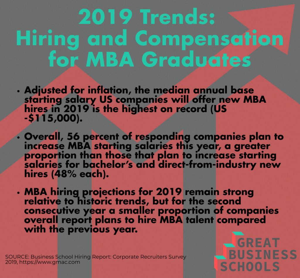 graphic gbs mba survey