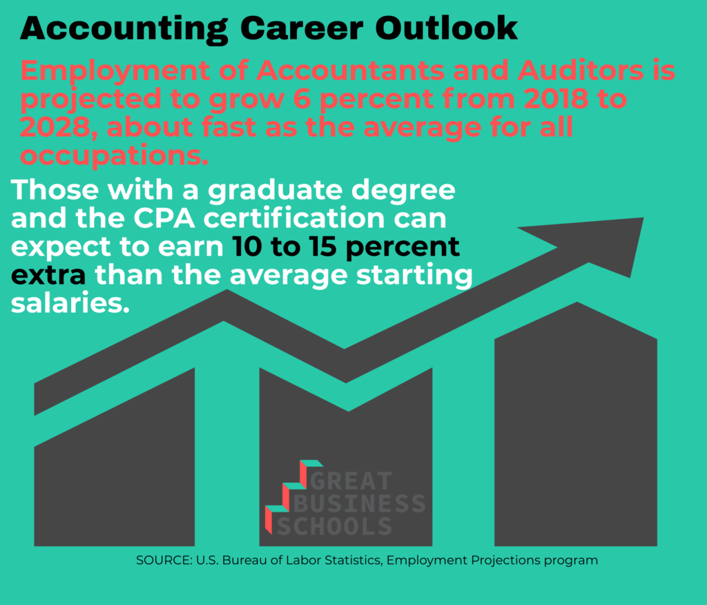 accounting outlook masters