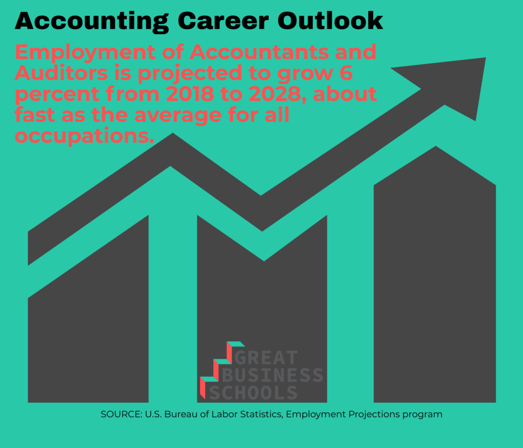 outlook accounting bach