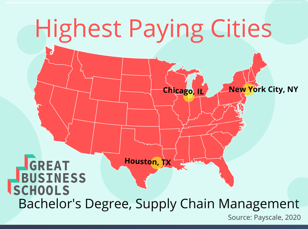 GBS highest paying supply chain