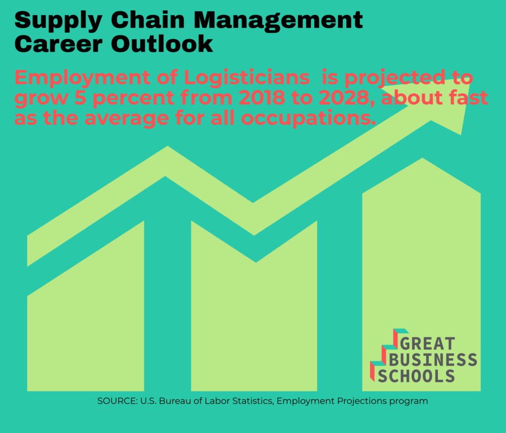 masters in logistics and supply chain management