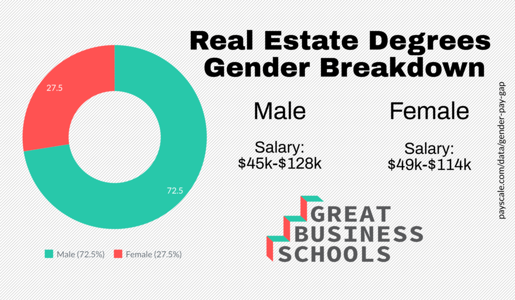 gbs real estate gender