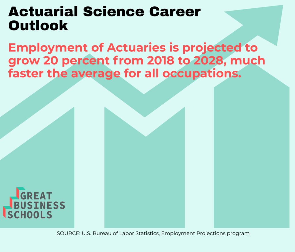 gbs actuarial science career outlook