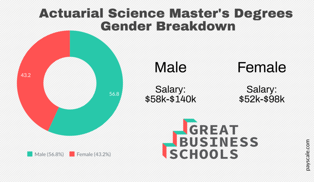 gbs gender acturial science