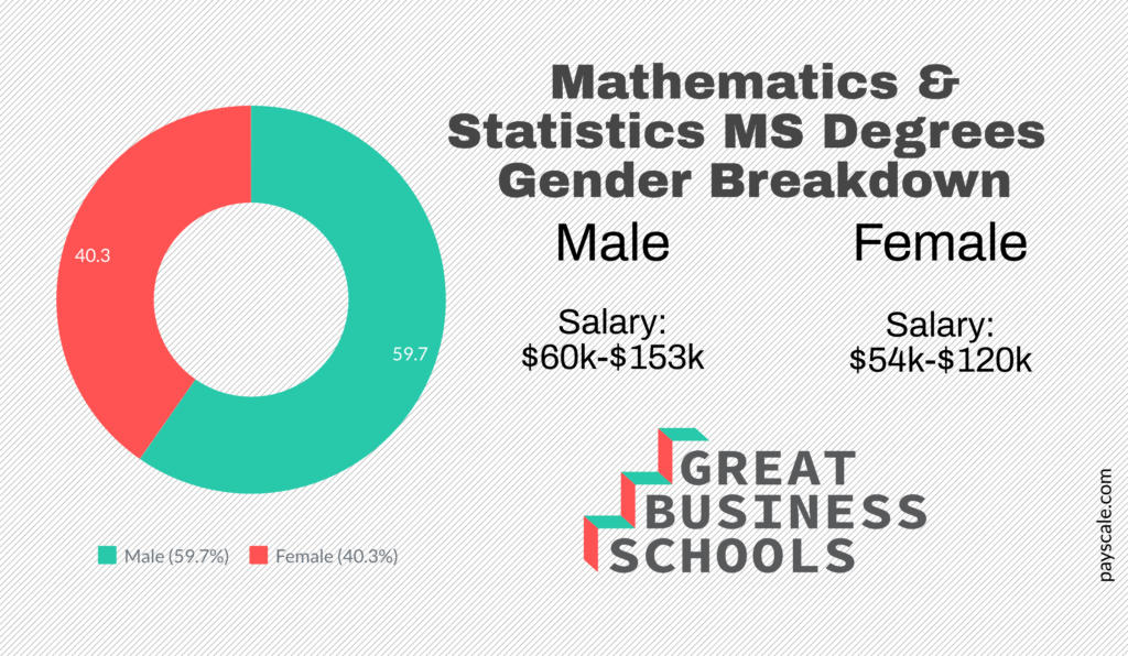 gbs gender math stats