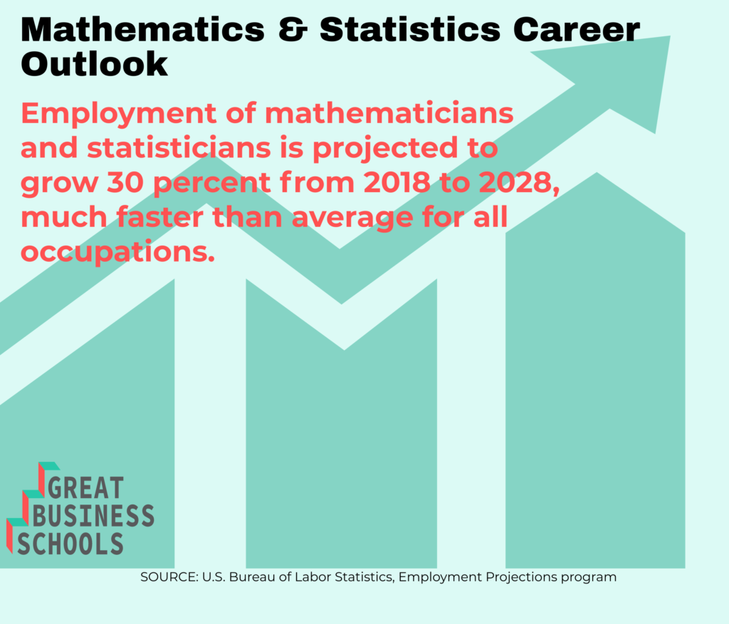 gbs math stats career outlook