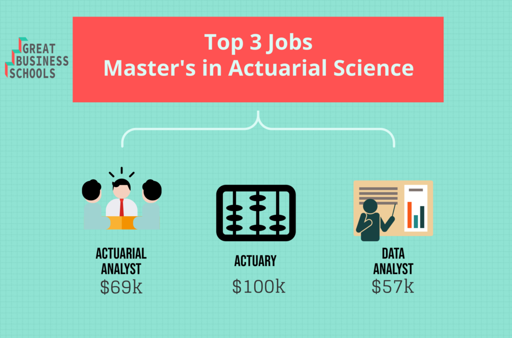 gbs top jobs actuarial science masters
