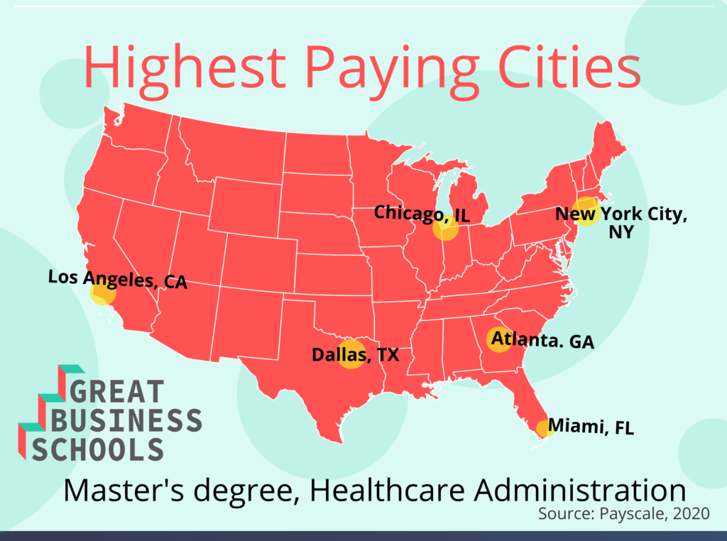 gbs HA masters highest paying city