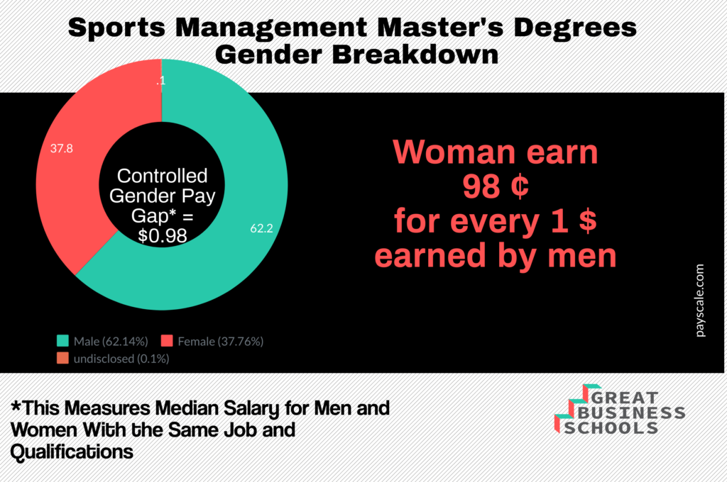 masters in sports management salary