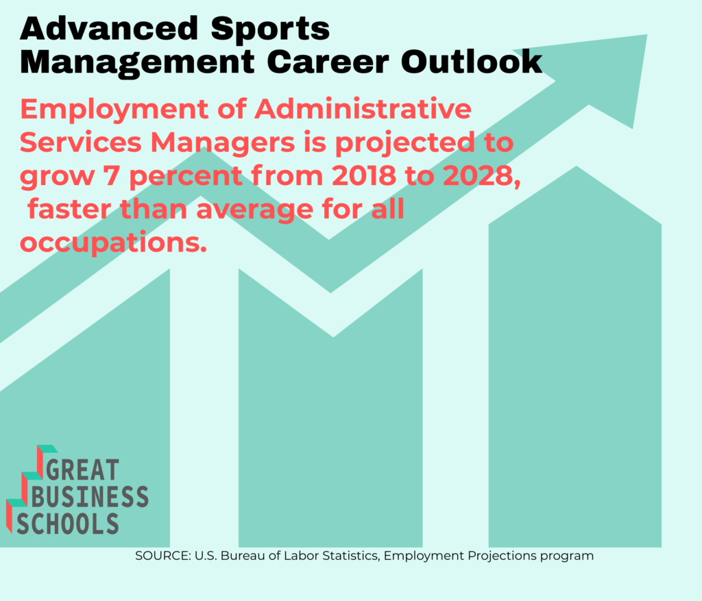 gbs sports management masters career outlook