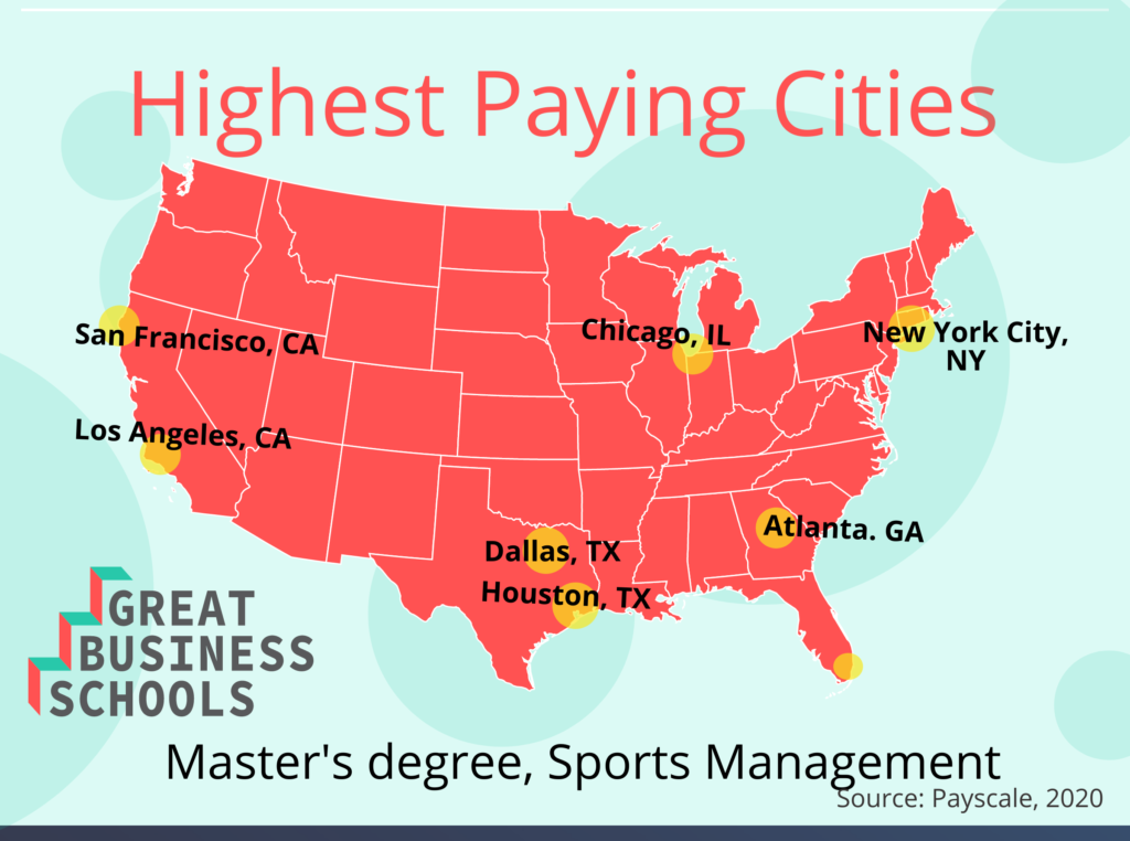 gbs sports management masters cities