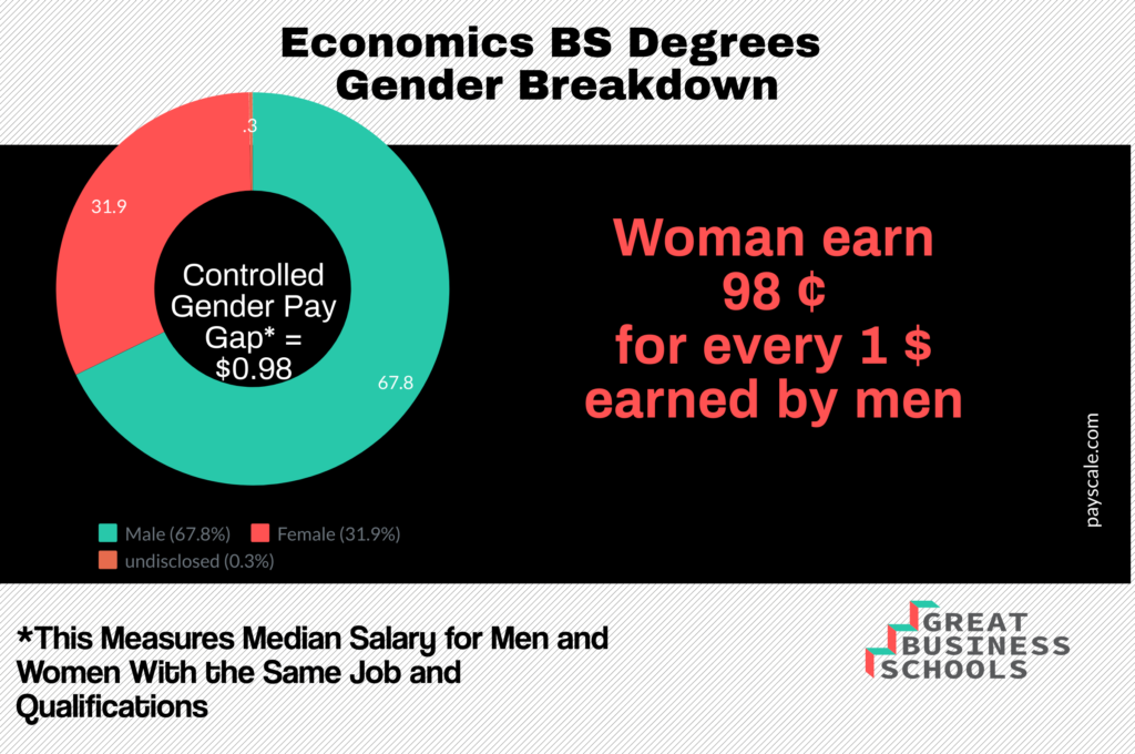 gbs economics gender