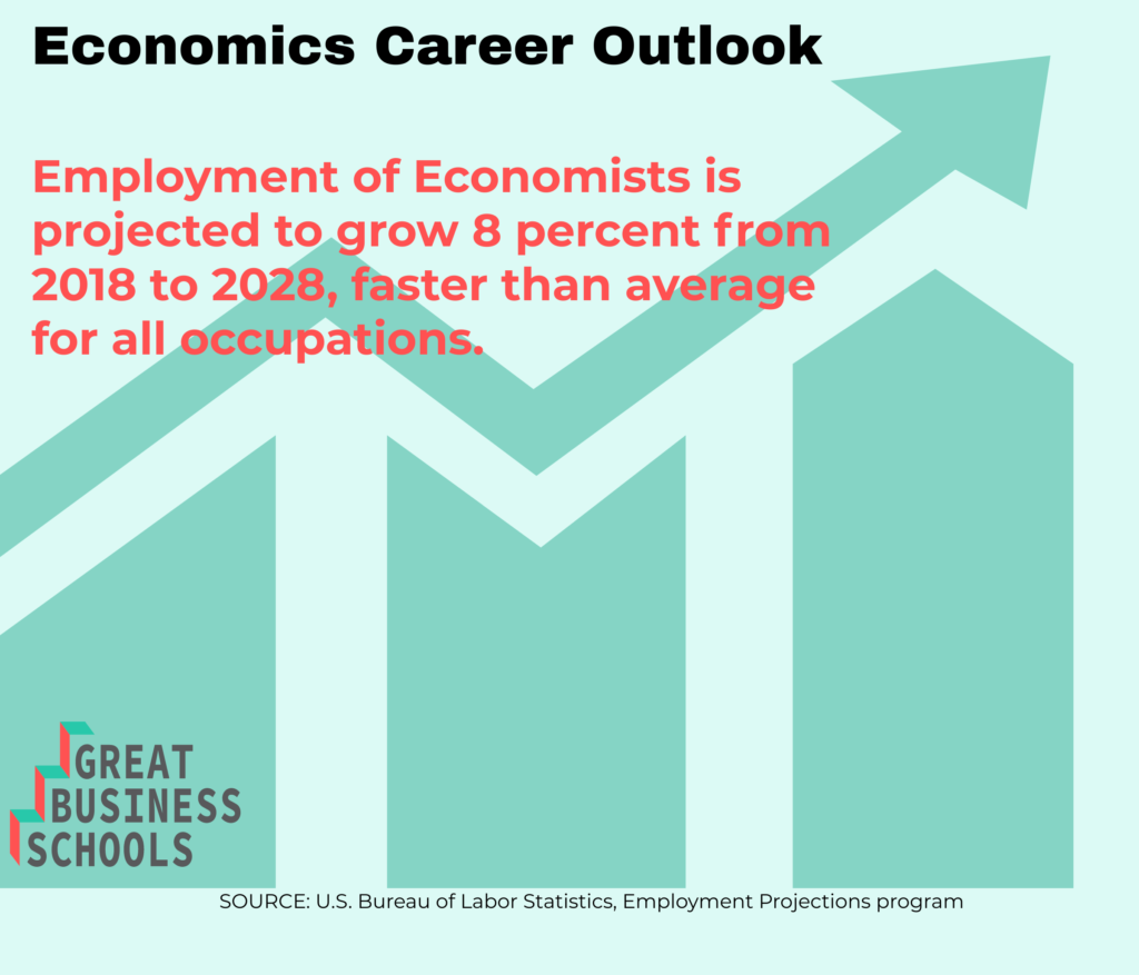 gbs economics outlook