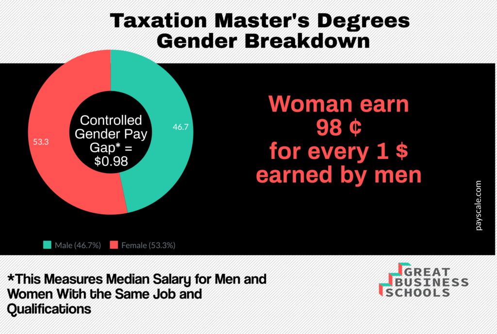 masters in taxation salary