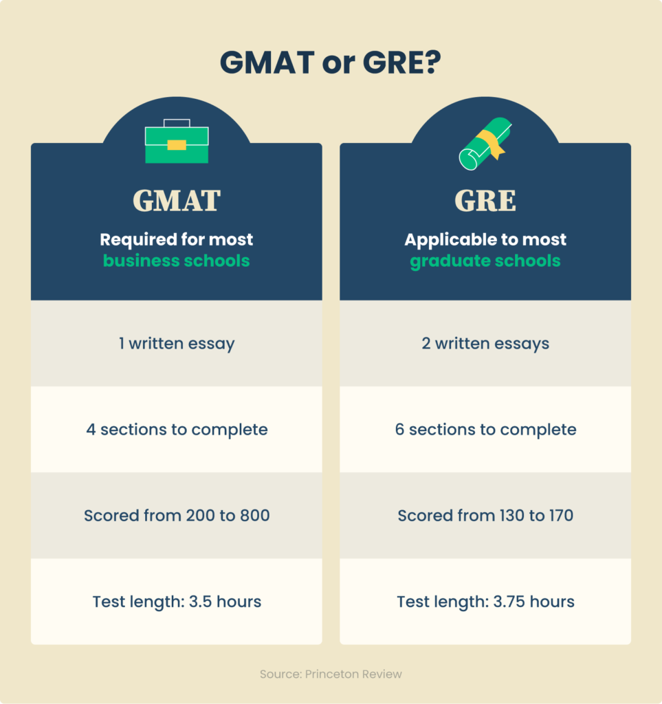 6 gmat or gre
