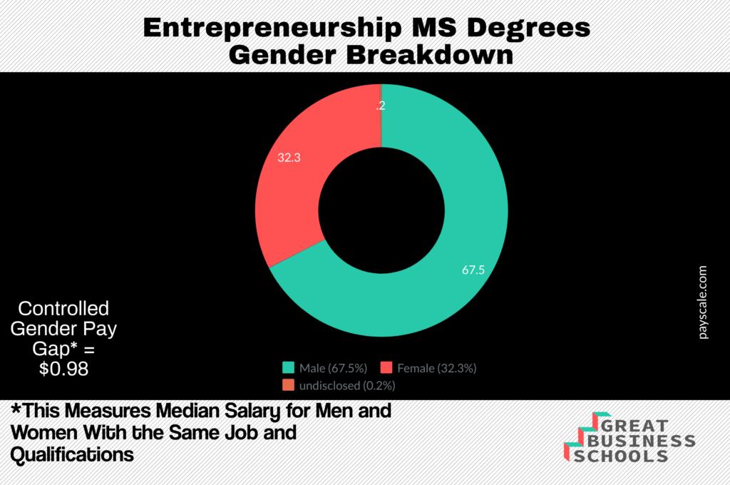 entrepreneurship degree worth it