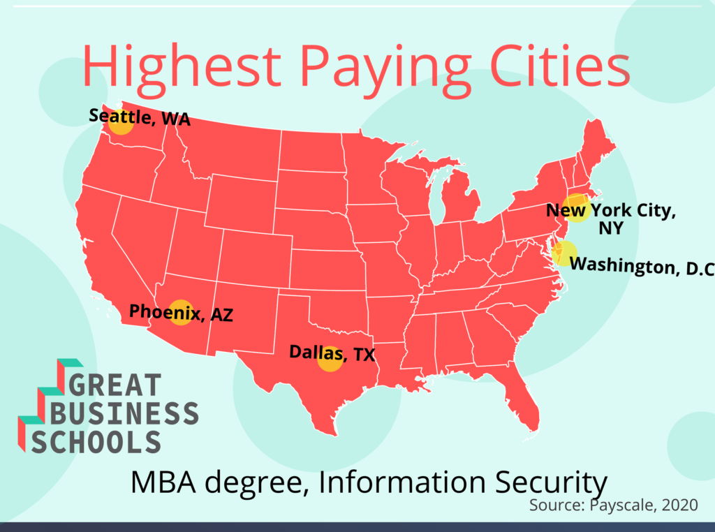 gbs info security cities mba