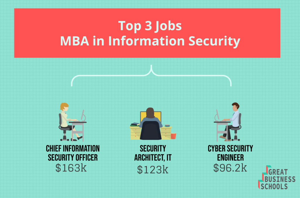 gbs info security masters top jobs