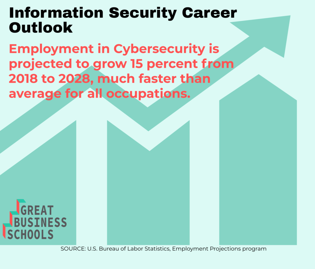 info security masters career outlook