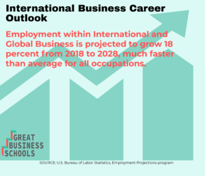 gbs career outlook interantional business mba
