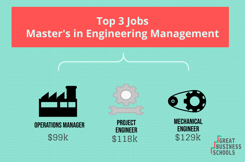 gbs engineering management masters