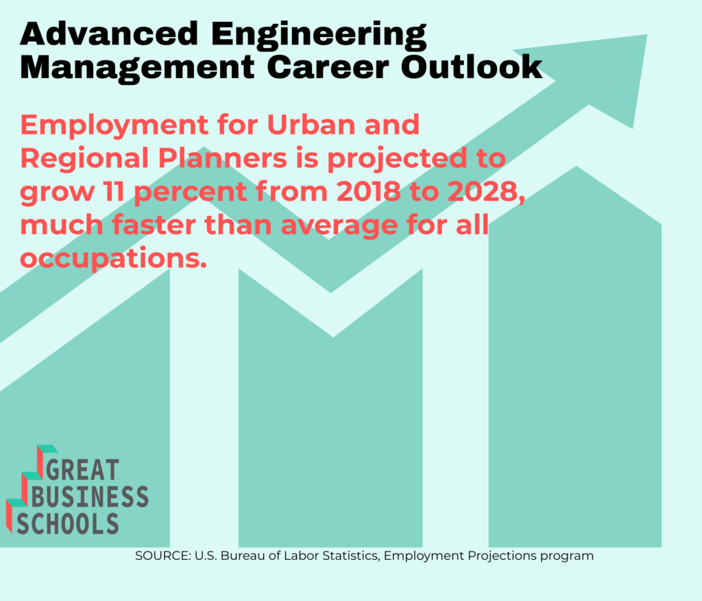gbs engineering management masters outlook