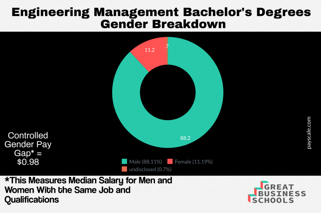 bachelor in engineering management