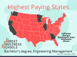 gbs highest paid states em bachelors