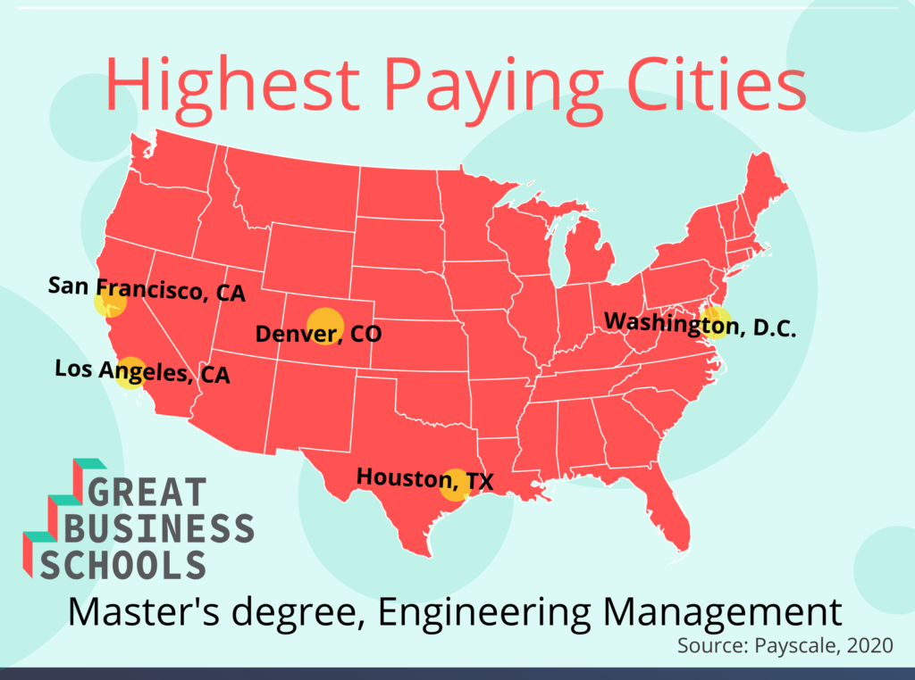 gbs highest paying cities em masters