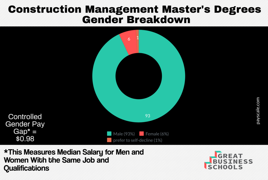 construction management gender