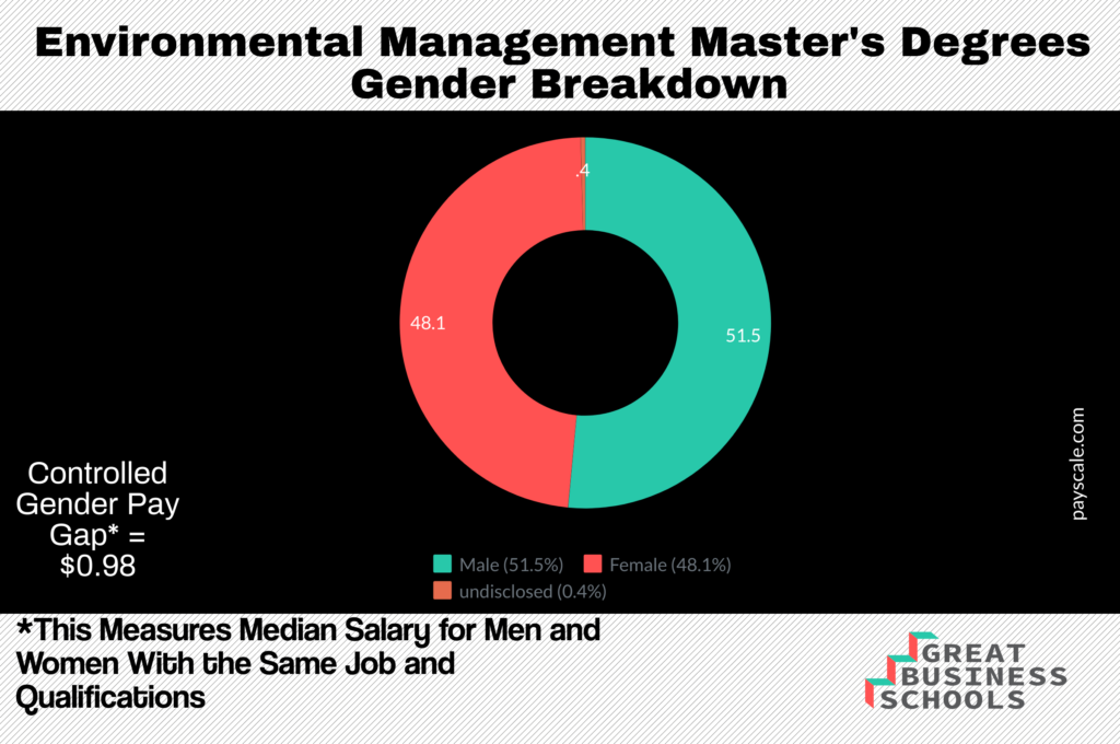 masters in environmental management salary